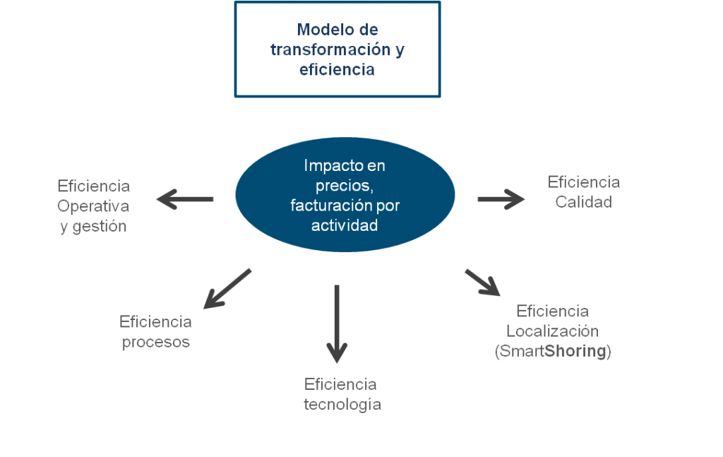 outsourcing-methodologia